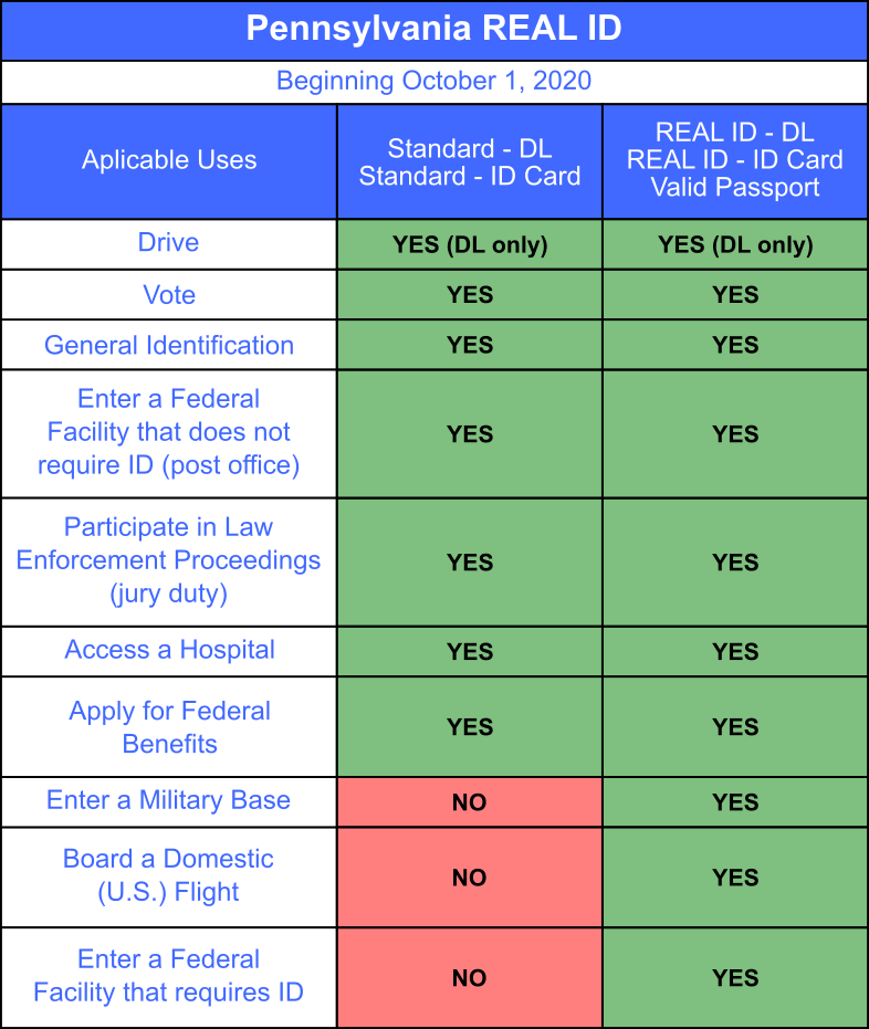 PA REAL ID aplicable uses chart