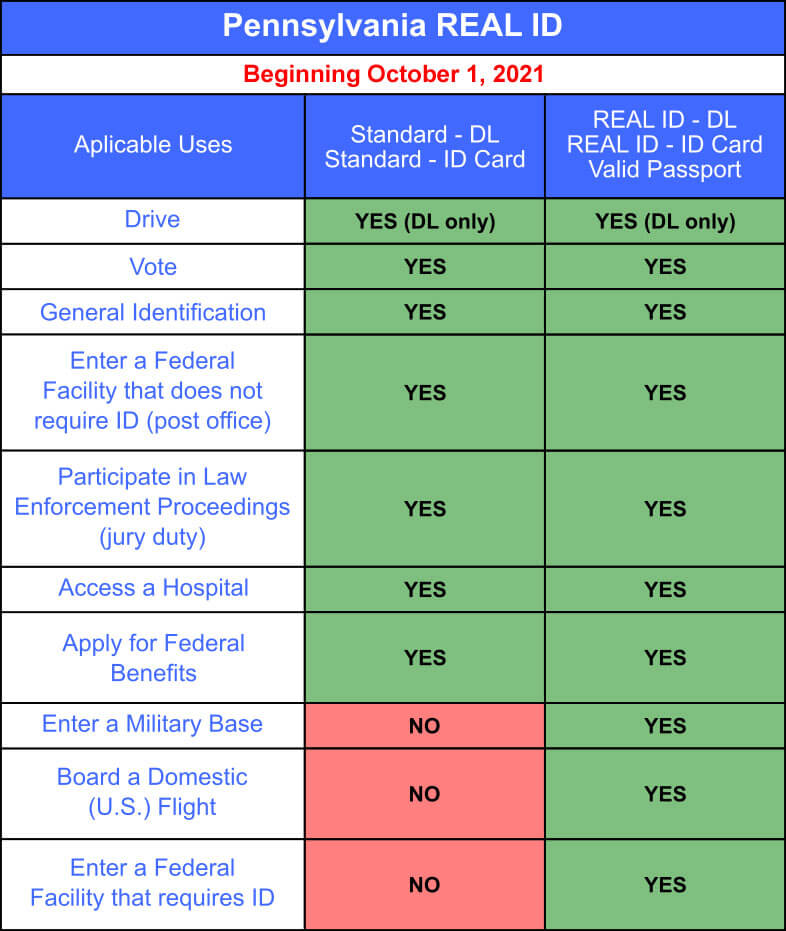 PA REAL ID applicable uses chart